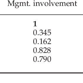 (PDF) Exploring the Relationship between Information