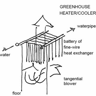 (PDF) The Energy-producing Greenhouse