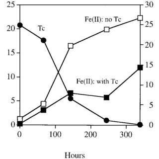 (PDF) Direct and Fe(II)-Mediated Reduction of Technetium
