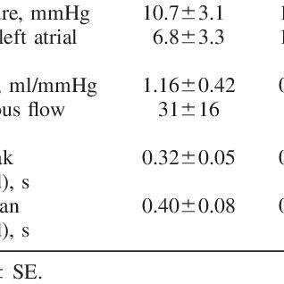 (PDF) Deceleration time of systolic pulmonary venous flow