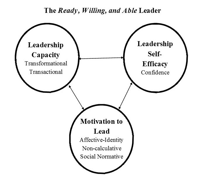 The Ready, Willing, and Able Model of Leader Readiness