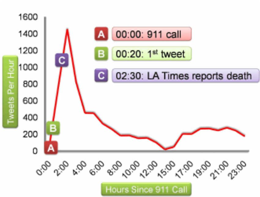 the story of an hour plot diagram kill switch wiring traffic in tweets per relating to michael jackson s death first tweet was reported 20 minutes after 911 phone call