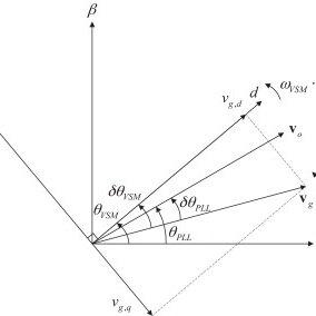 Virtual Synchronous Machine inertia emulation with power
