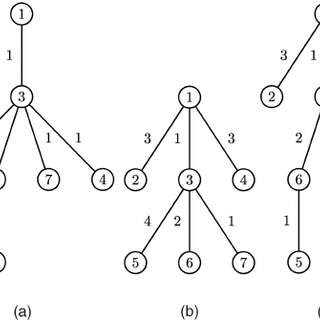 Spanning trees of the sensor network of Fig. 2. (a) SP. (b