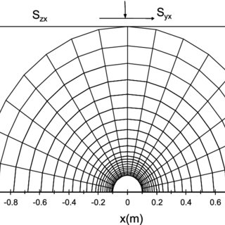 Comparison between the finite element and analytical