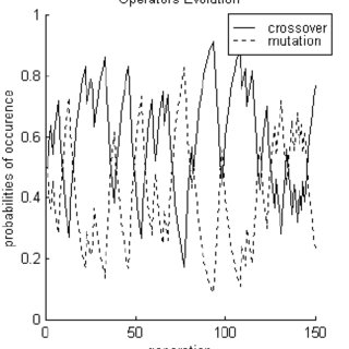 (PDF) Gplab-a genetic programming toolbox for matlab
