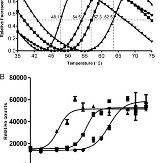 MacSynergy II analysis of the anti-HIV-1 activity of