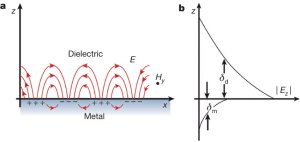 1: a: Schematic of a surface plasmon polariton b: Exponential decay of | Download Scientific