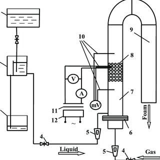 (PDF) Advantages of foam flow usage for heat transfer process