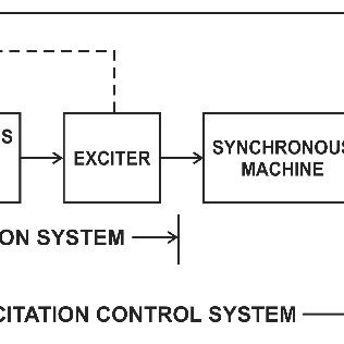 1. Block diagram of the components of an excitation