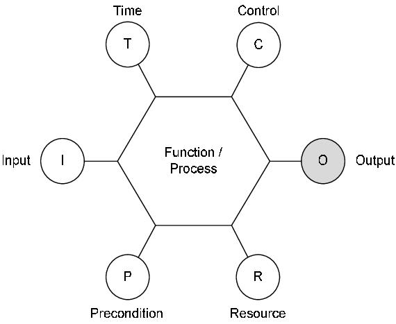 The hexagonal function representation Hollnagel, 2004