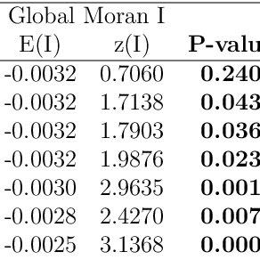 5: Marginal effect strategies valuing forest VS Non