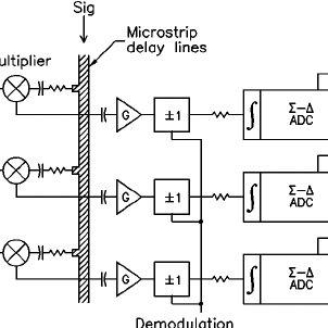 Spectrum of a noise source through a 2000–3000 MHz