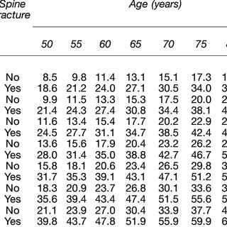 (PDF) Fracture risk prediction: importance of age, BMD and