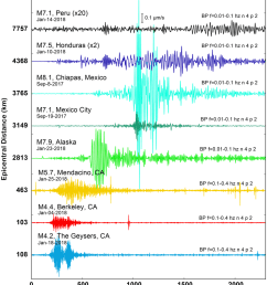 example earthquakes recorded by the sacramento dark fiber das array the recorded data are plotted [ 850 x 987 Pixel ]