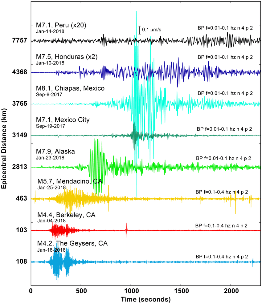 medium resolution of example earthquakes recorded by the sacramento dark fiber das array the recorded data are plotted