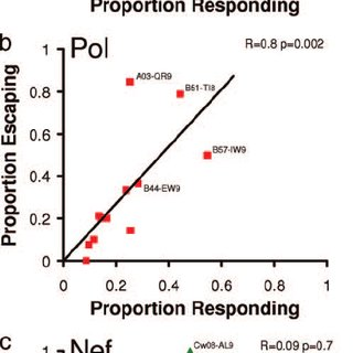 (PDF) Marked Epitope- and Allele-Specific Differences in