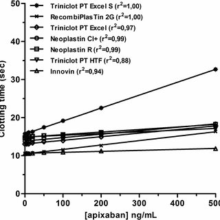 Differential effects of unfractionated heparin and low