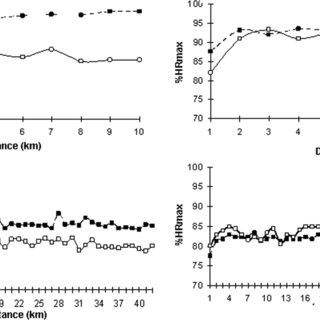 Relationship between average intensity of exercise