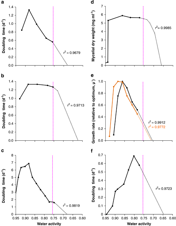 Growth curves for halophilic Bacteria and Archaea cultured