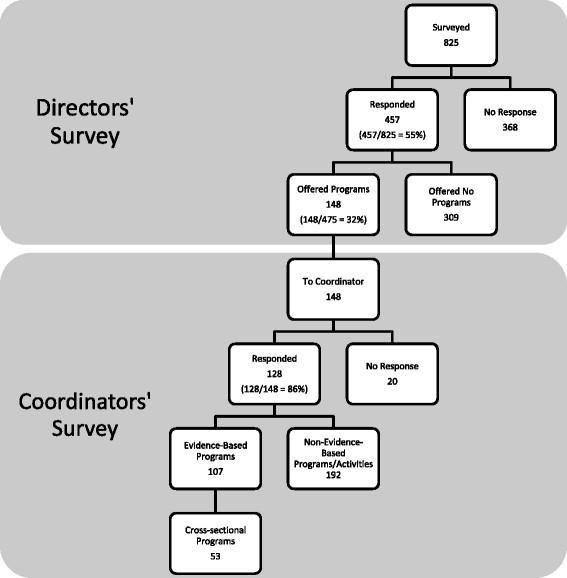 Responses to the Directors' and Coordinators' surveys