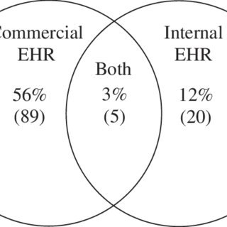 (PDF) A Work in Progress: Electronic Health Record