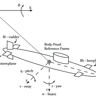 (PDF) Modeling and Synthesis Methods for Retrofit Design