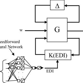 1.—Interconnection diagram for LPVQLF-based turbofan