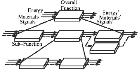 Example function flow diagram (Pahl and Beitz 1996