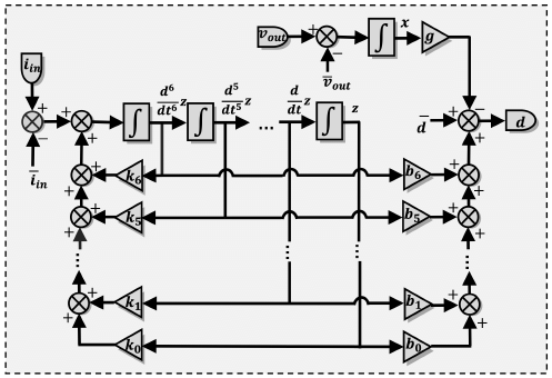 Block diagram of the continuous-time high-order controller