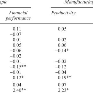 (PDF) Human Resource Management and Corporate Performance