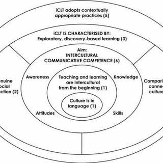 Principles for effective intercultural communicative
