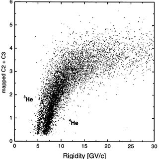 ÈVelocity-rigidity separation of the helium isotopes