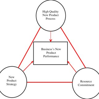 (PDF) The Importance of a New Product Development (NPD