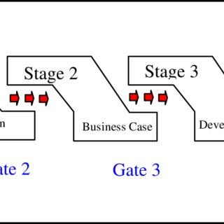 The total design activity model (Pugh, 1991, p11