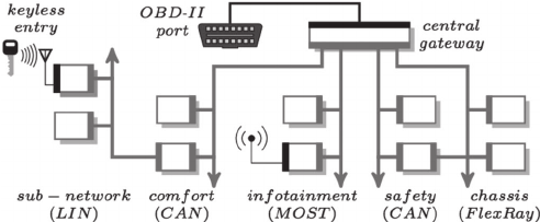 Schematic of a typical in-vehicle network architecture of