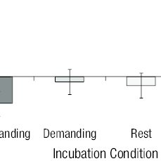 (PDF) Inspired by Distraction: Mind Wandering Facilitates