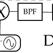 (PDF) Group-Delay Measurement of Frequency-Converting
