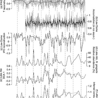 (PDF) A diatom-inferred record of lake variability during