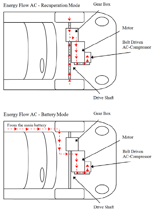 Power flows: schematic of the EV AC compressor driven by
