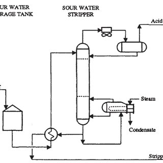 Process flow diagram for CO 2 compression system