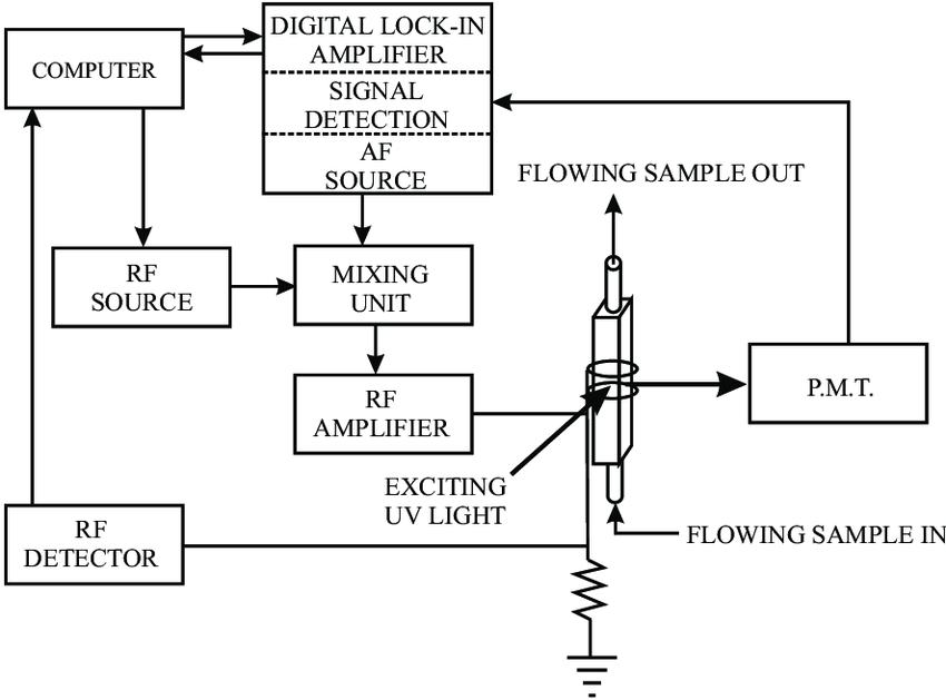 A basic block diagram of the spectrometer. Light from a