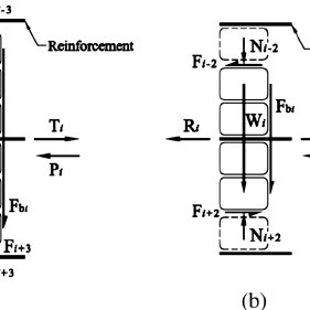 Schematic diagram of a typical segmental reinforced soil