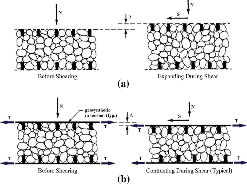 Schematic diagrams of volume change behavior of compacted