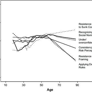 (PDF) Understanding Life-Span Developmental Changes in