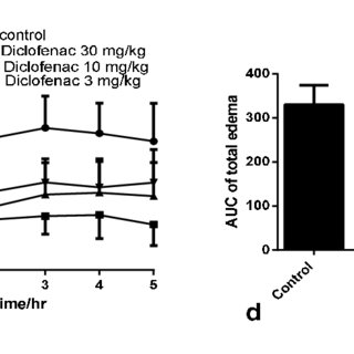 Effect of diclofenac on acetic acid–induced writhing test