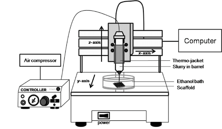 Schematic drawing of a computer-based RD machine for the