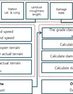 Flow chart of korea ram also download scientific diagram rh researchgate