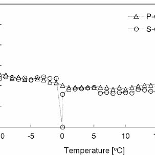 Shear wave signatures during the temperature change
