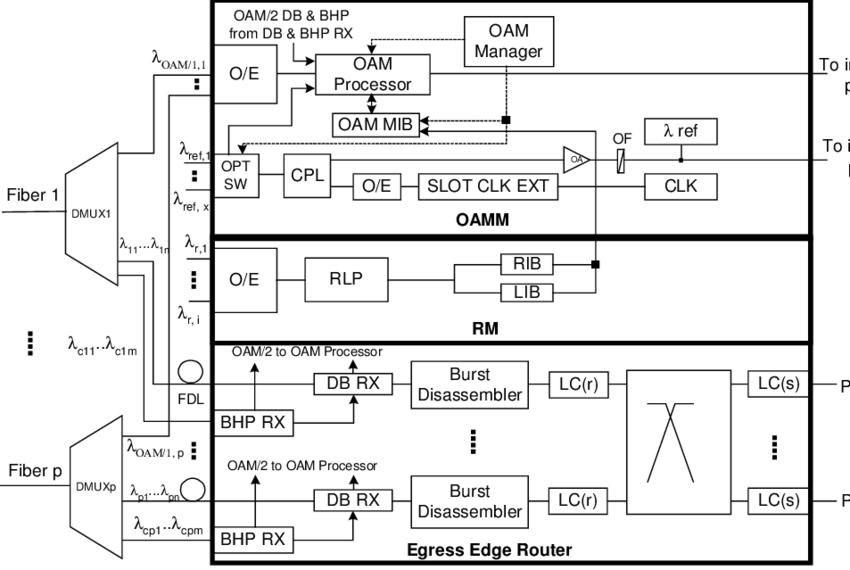 Functional block diagram of the egress part in an edge